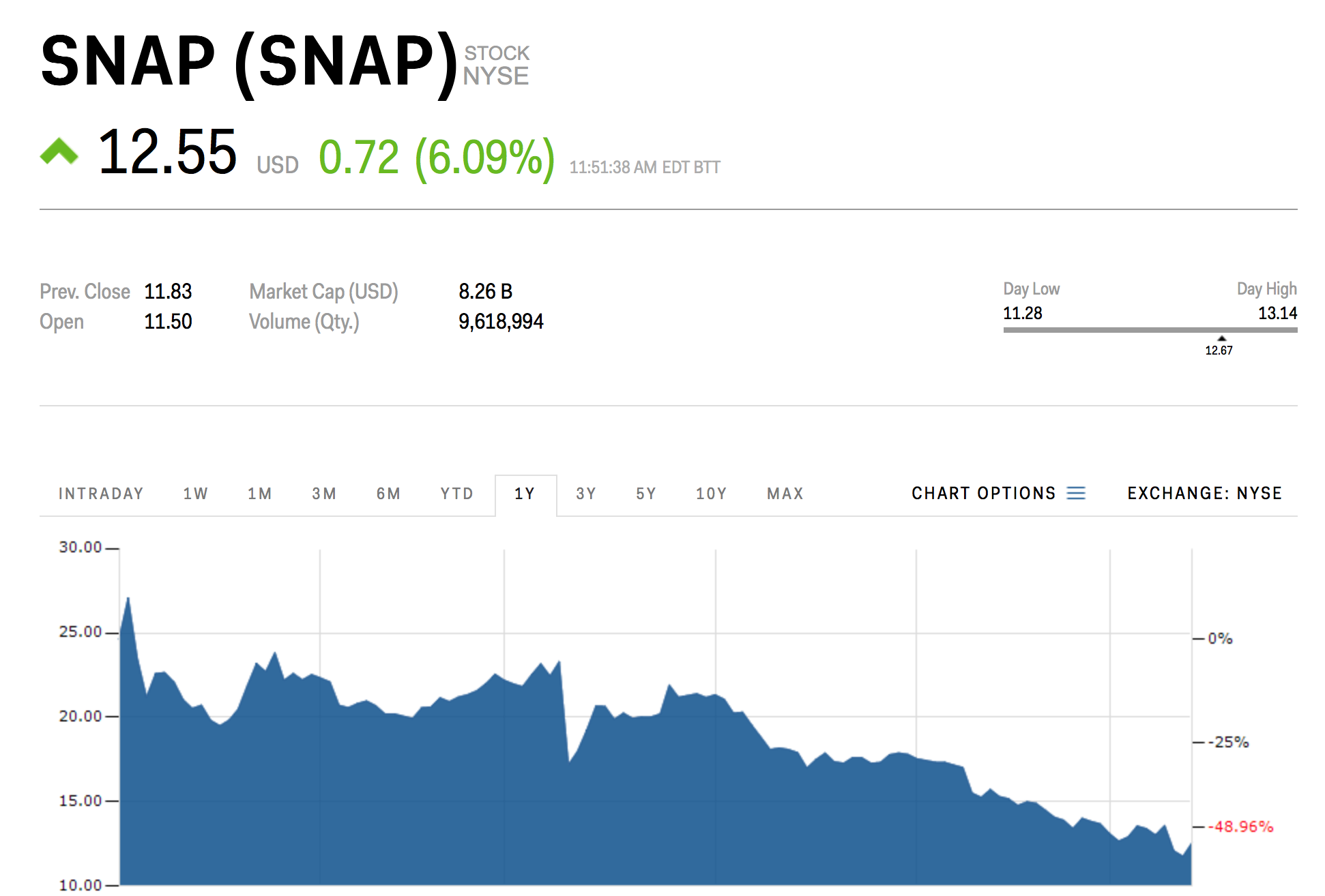 Snap Inc. Stock