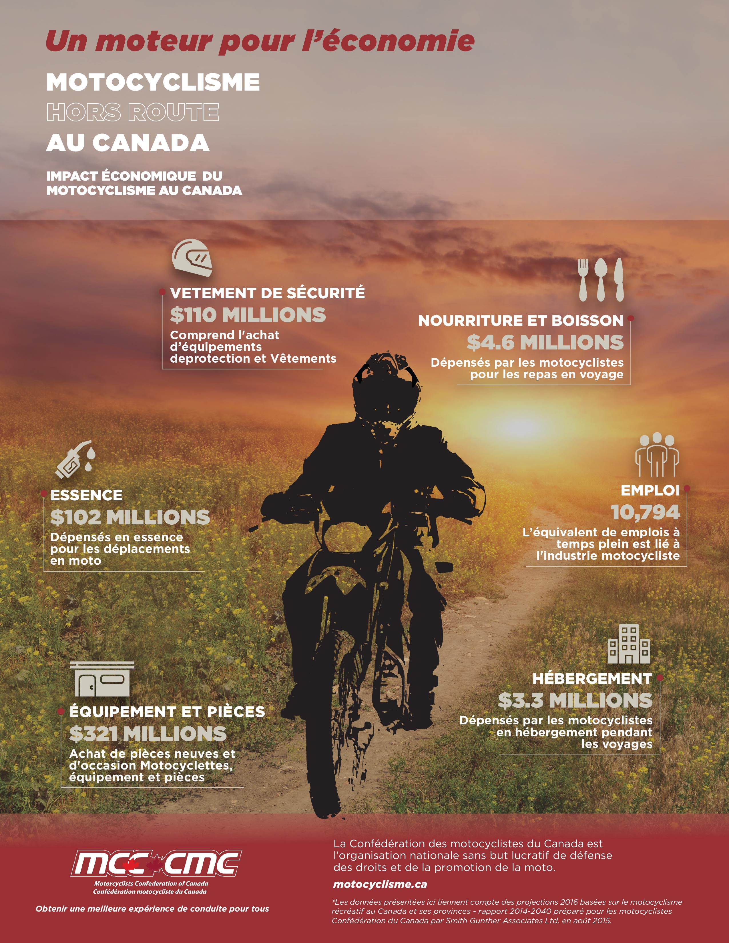 motocyclisme hors route infographic